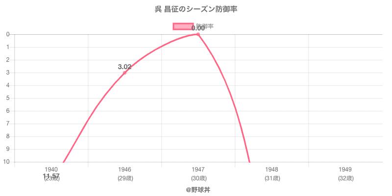 呉 昌征のシーズン防御率