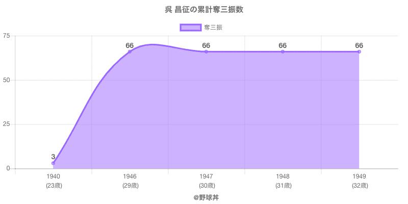 #呉 昌征の累計奪三振数