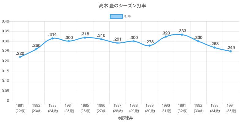 高木 豊のシーズン打率