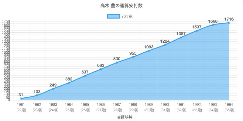 #高木 豊の通算安打数