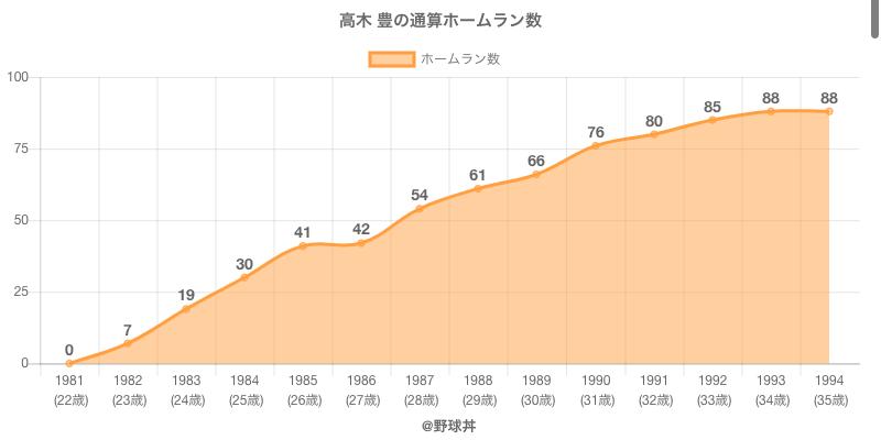 #高木 豊の通算ホームラン数
