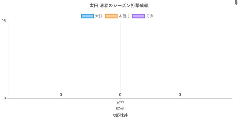 #太田 清春のシーズン打撃成績