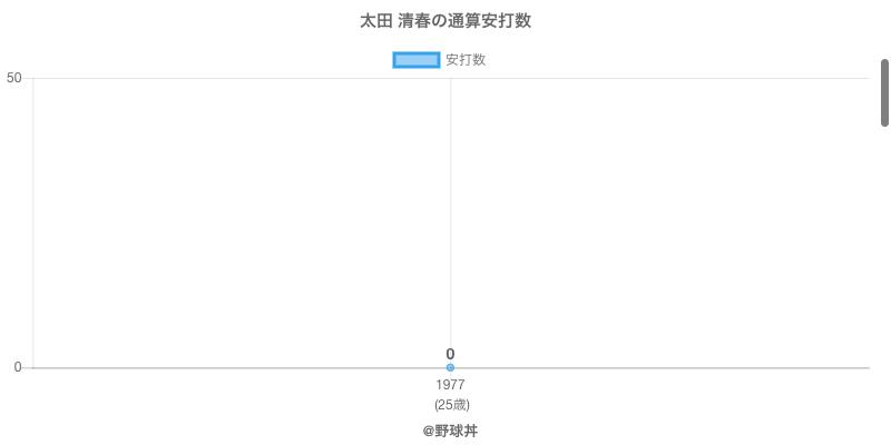 #太田 清春の通算安打数