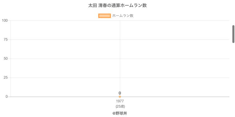#太田 清春の通算ホームラン数