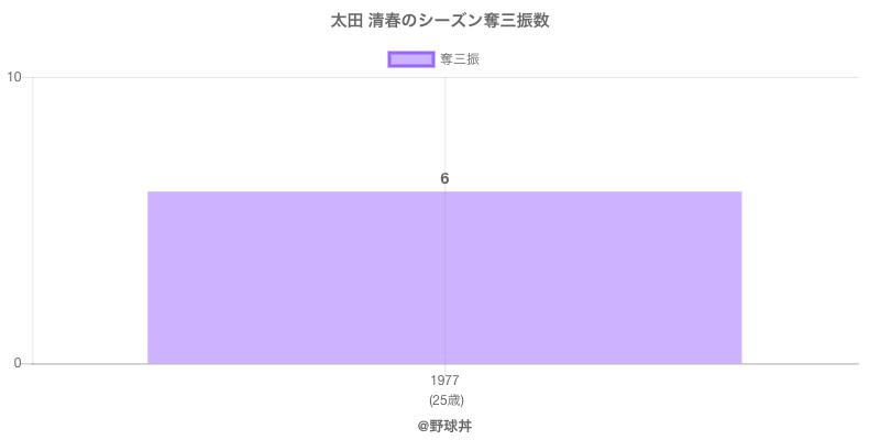 #太田 清春のシーズン奪三振数