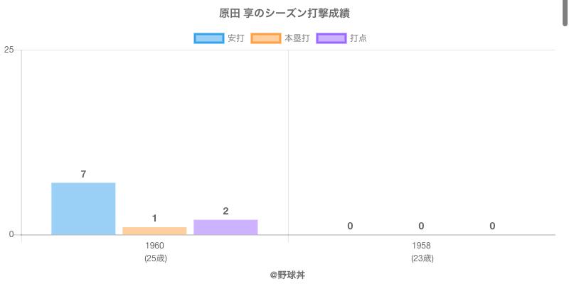 #原田 享のシーズン打撃成績