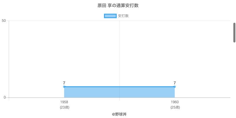 #原田 享の通算安打数