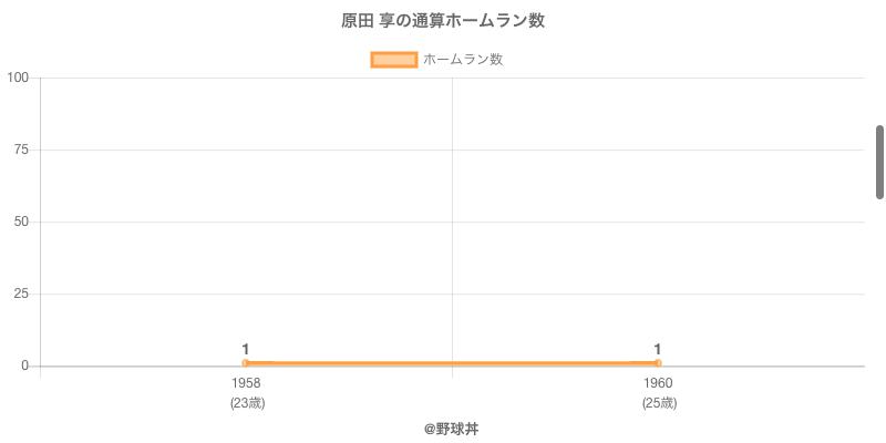 #原田 享の通算ホームラン数