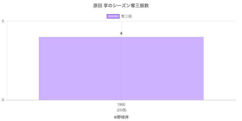#原田 享のシーズン奪三振数