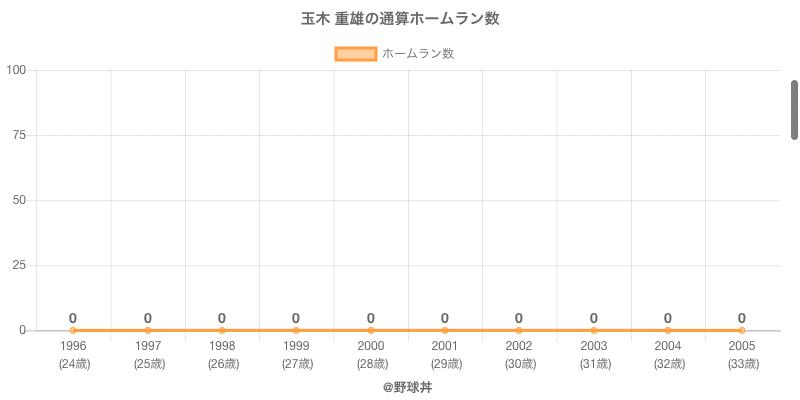 #玉木 重雄の通算ホームラン数