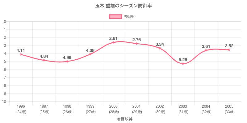 玉木 重雄のシーズン防御率