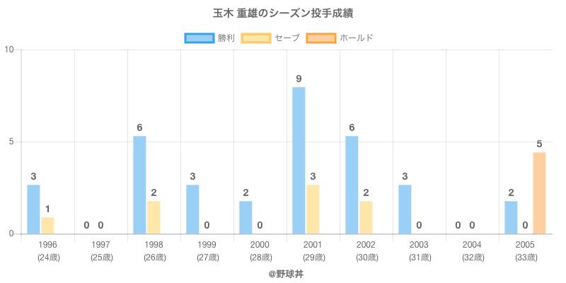 #玉木 重雄のシーズン投手成績