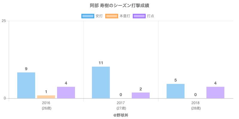 #阿部 寿樹のシーズン打撃成績