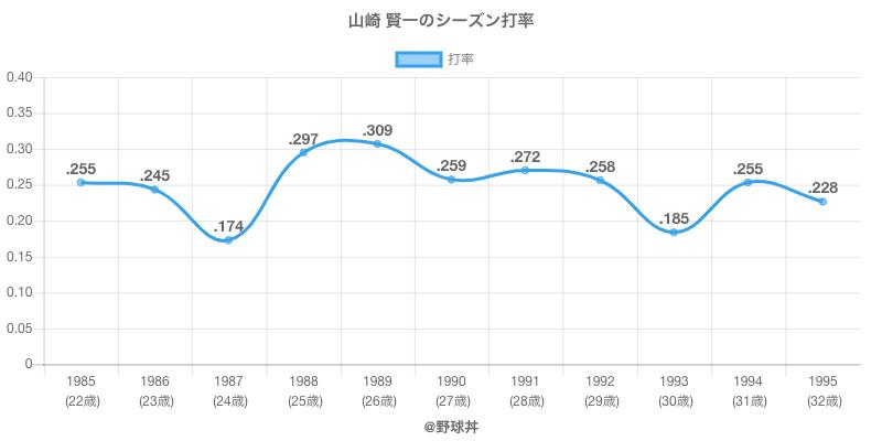 山崎 賢一のシーズン打率