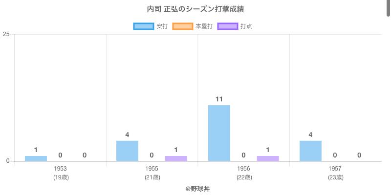 #内司 正弘のシーズン打撃成績