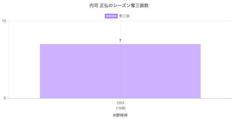 #内司 正弘のシーズン奪三振数