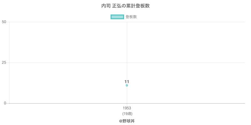 #内司 正弘の累計登板数