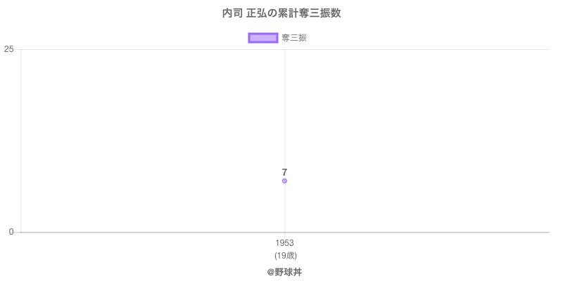 #内司 正弘の累計奪三振数