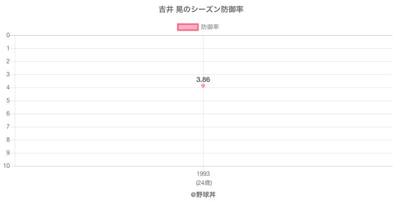 吉井 晃のシーズン防御率