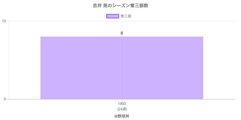 #吉井 晃のシーズン奪三振数