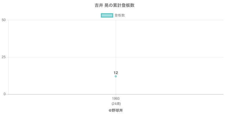 #吉井 晃の累計登板数