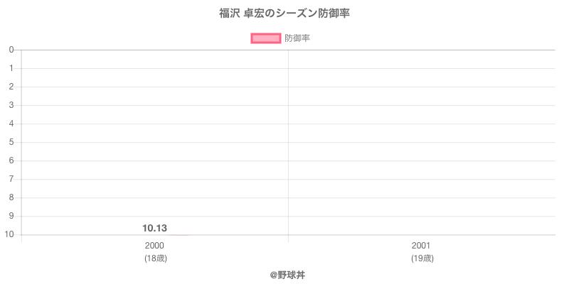 福沢 卓宏のシーズン防御率