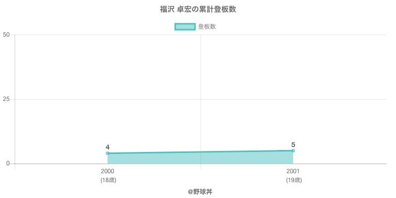#福沢 卓宏の累計登板数