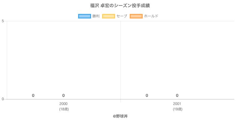 #福沢 卓宏のシーズン投手成績