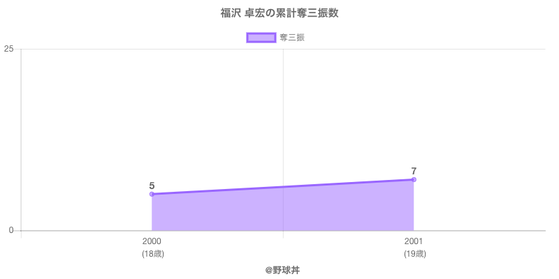 #福沢 卓宏の累計奪三振数