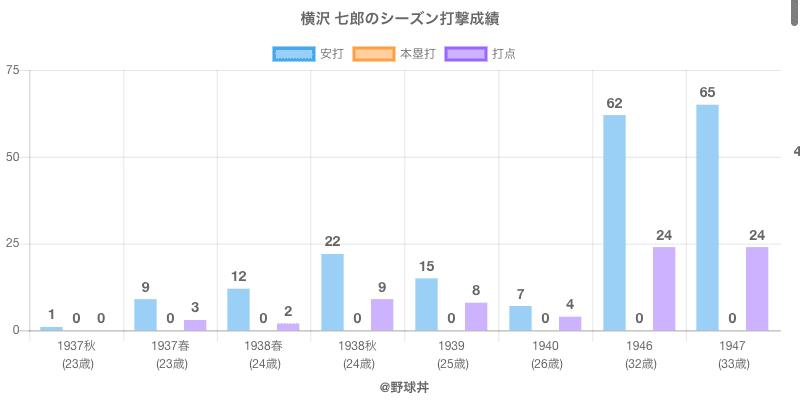 #横沢 七郎のシーズン打撃成績