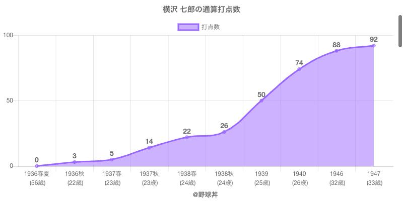 #横沢 七郎の通算打点数
