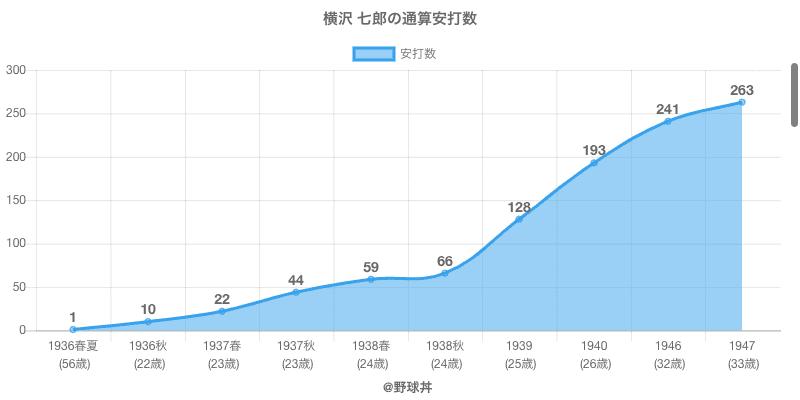 #横沢 七郎の通算安打数