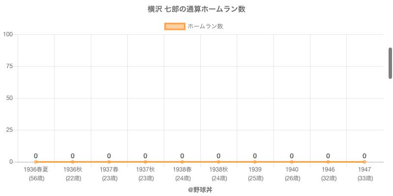 #横沢 七郎の通算ホームラン数