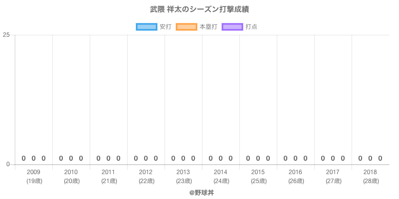 #武隈 祥太のシーズン打撃成績