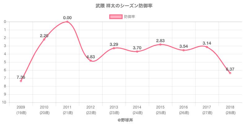 武隈 祥太のシーズン防御率