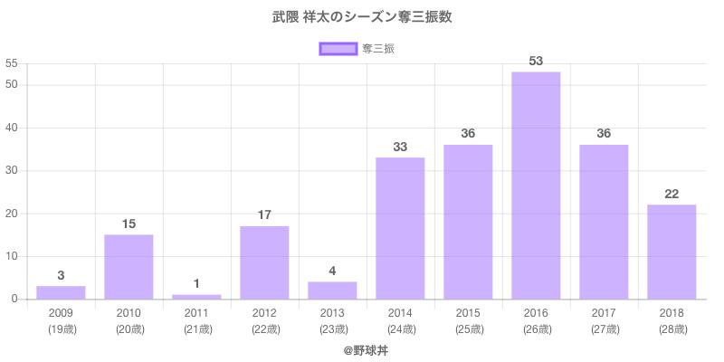#武隈 祥太のシーズン奪三振数
