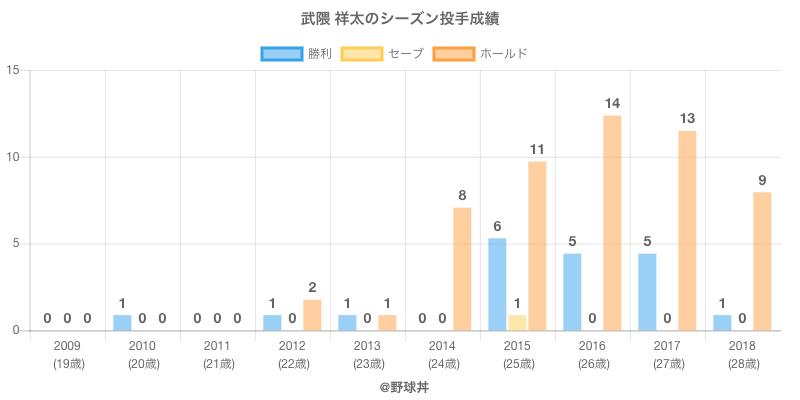 #武隈 祥太のシーズン投手成績