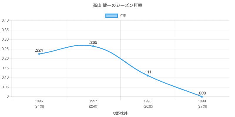 高山 健一のシーズン打率