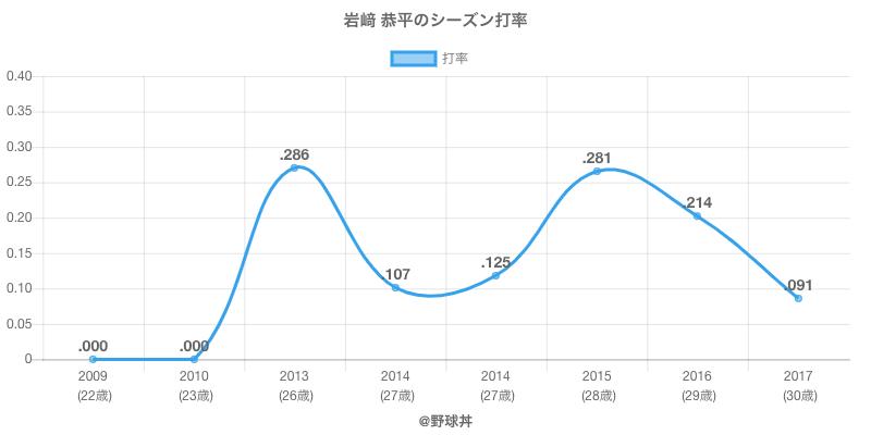 岩﨑 恭平のシーズン打率