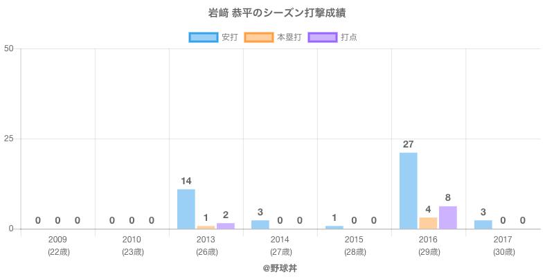 #岩﨑 恭平のシーズン打撃成績