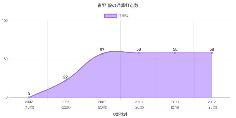 #青野 毅の通算打点数