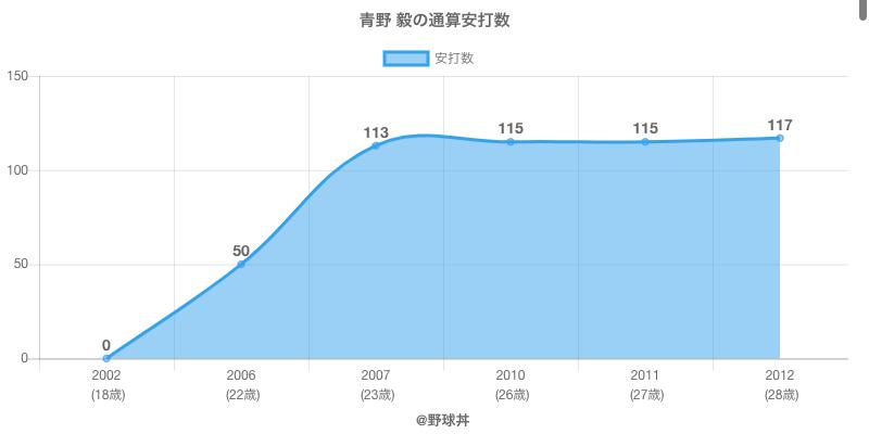 #青野 毅の通算安打数