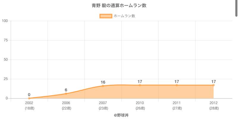 #青野 毅の通算ホームラン数