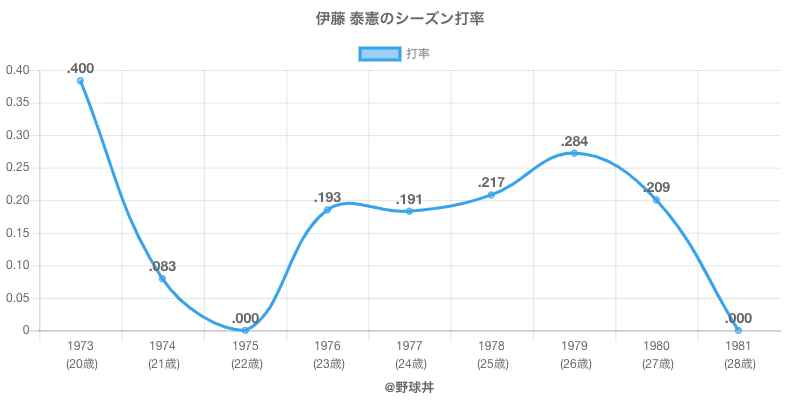 伊藤 泰憲のシーズン打率