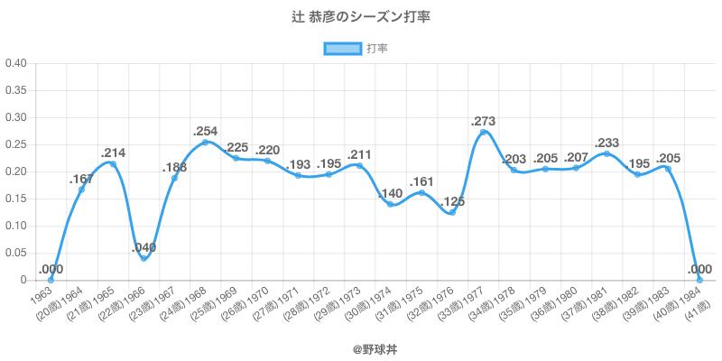 辻 恭彦のシーズン打率