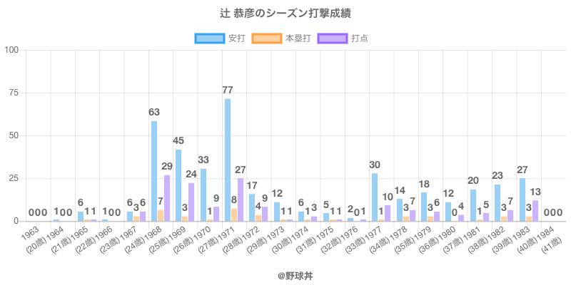 #辻 恭彦のシーズン打撃成績