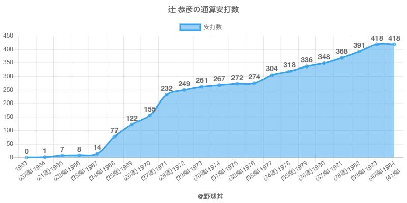 #辻 恭彦の通算安打数