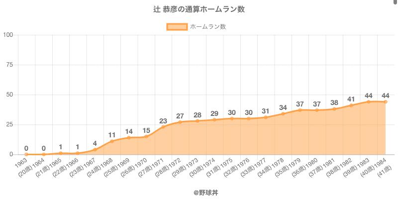 #辻 恭彦の通算ホームラン数
