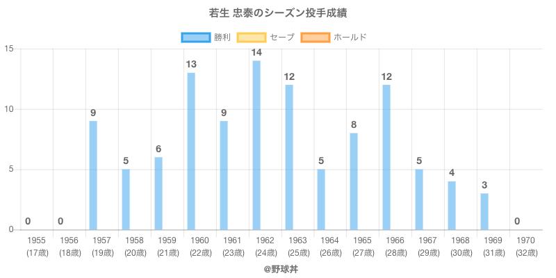 #若生 忠泰のシーズン投手成績