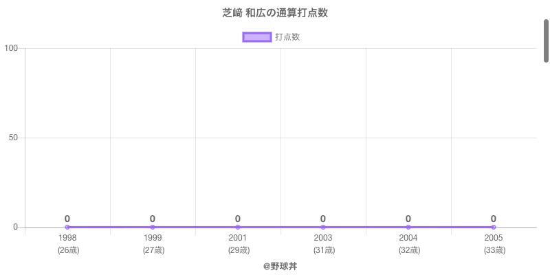 #芝﨑 和広の通算打点数